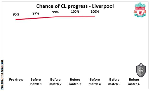 Line chart showing Liverpool's changing chances of progression