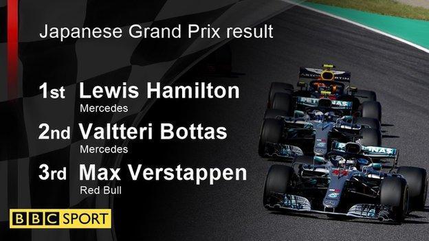 Japanese Grand Prix result: 1st Hamilton, 2nd Bottas, 3rd Verstappen