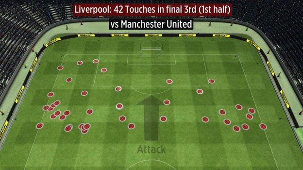 Liverpool touches in the final third vs Man Utd (first half)