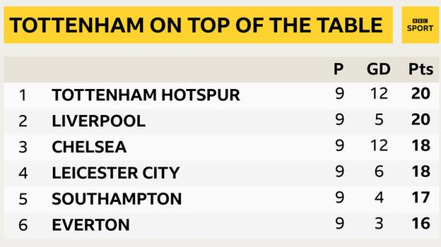 Premier Lig tablosunun zirvesinin görüntüsü: 1st Tottenham, 2nd Liverpool, 3rd Chelsea, 4th Leicester 5th Southampton & 6th Everton