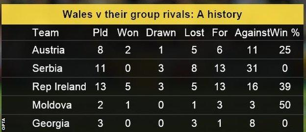Wales stat