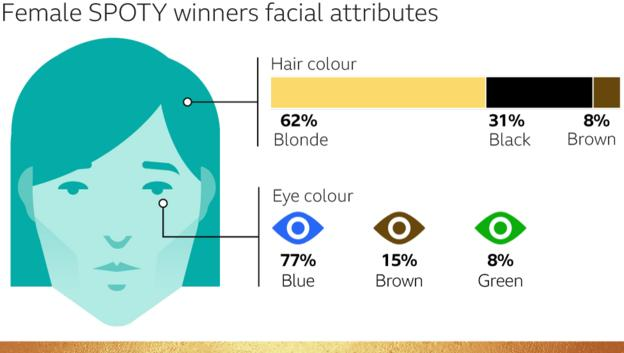 Female SPOTY winners' facial attributes