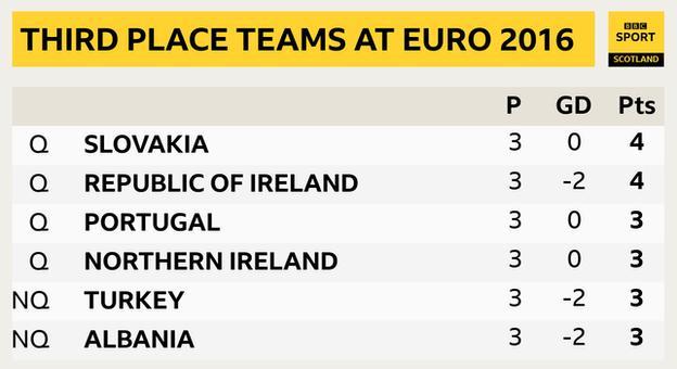 Classifica terzo posto Euro 2016