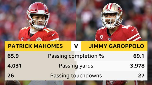 Patrick Mahomes v Jimmy Garoppolo head to head stats