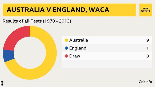 Aus wins at Waca v England: 9 (lost 1 , 3 draws)