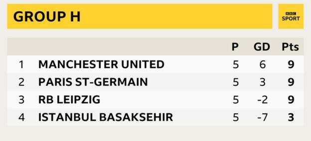 Group H - Man Utd (9), PSG (9), Leipzig (6), Istanbul Basaksehir (3)