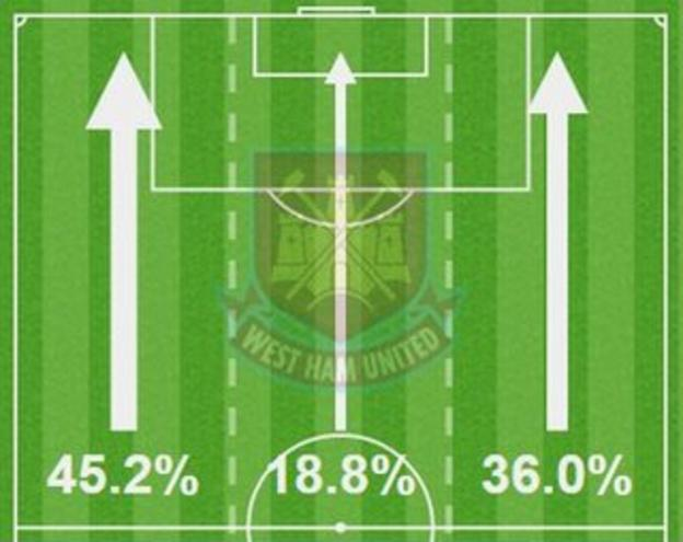 West Ham attacked more down the left against Leicester than anywhere else