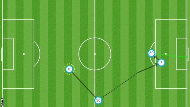 ¿Cómo marcó Lionel Messi?