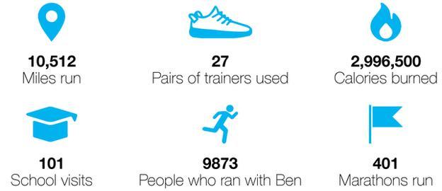 Ben Smith 401 Marathon challenge