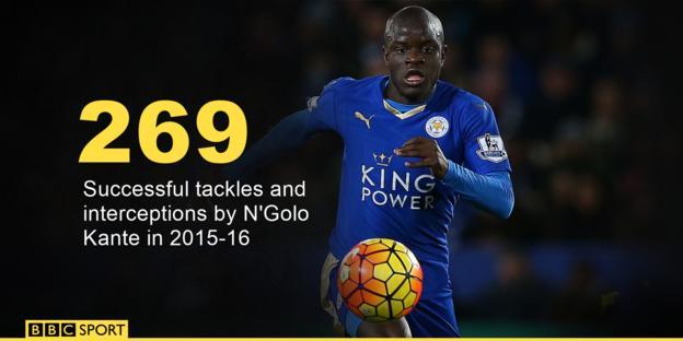 N'Golo Kante tackles and interceptions