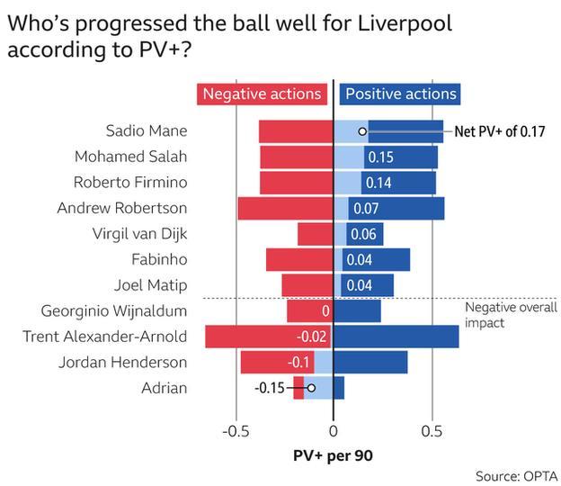 Liverpool's Possession Value