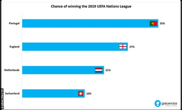 Gracenote Nations League predictions