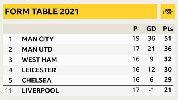 Premier League form table in 2021