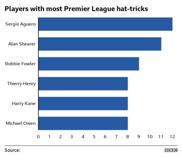 Players with most Premier League hat-tricks