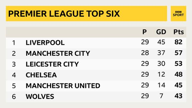 Top six of the Premier League