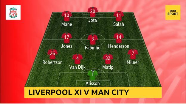 Graphic showing Liverpool's starting XI v Man City: Alisson, Milner, Matip, Van Dijk, Robertson, Henderson, Fabinho, Jones, Salah, Jota, Mane