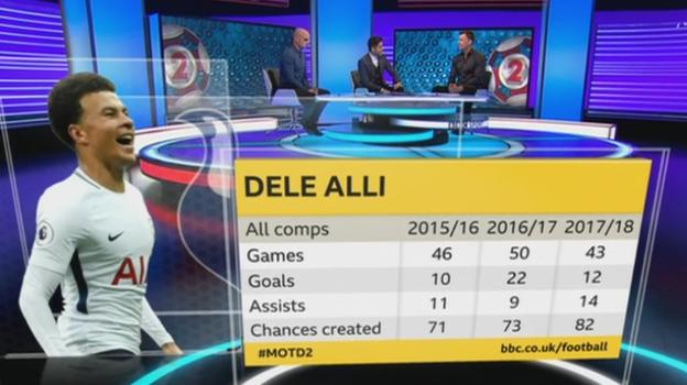 Dele Alli has made more assists and created more chances this season than in his previous two campaigns at Spurs