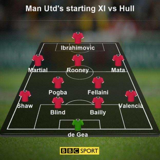 Man Utd starting XI vs Hull