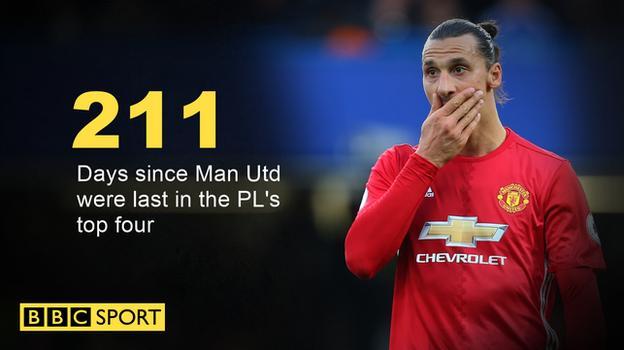 Days since Man Utd were last in the Premier League's top four
