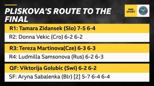 Karolina Pliskova's route to the final