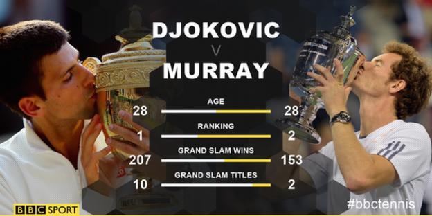 Djokovic and Murray