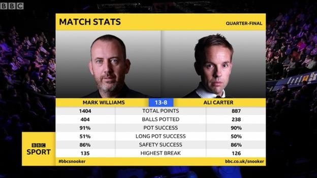 Mark Williams and Ali Carter