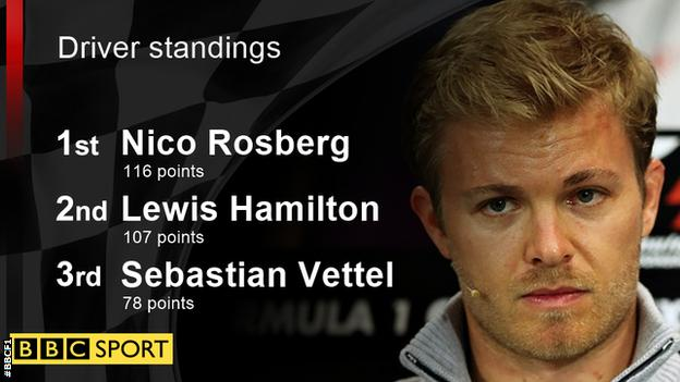 Nico Rosberg leads the drivers championship by only nine points after fifth and seventh in his last two races