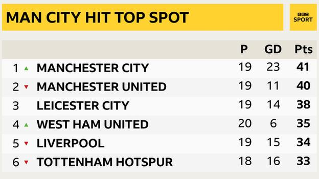 Snapshot of the top of the Premier League: 1st Man City, 2nd Man Utd, 3rd Leicester, 4th West Ham, 5th Liverpool & 6th Tottenham