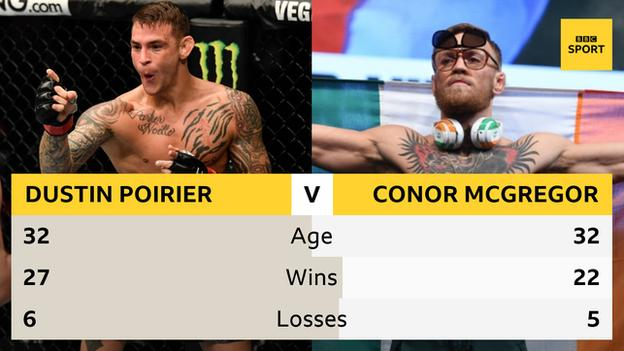 Table showing age, wins and losses for Dustin Poirier and Conor McGregor