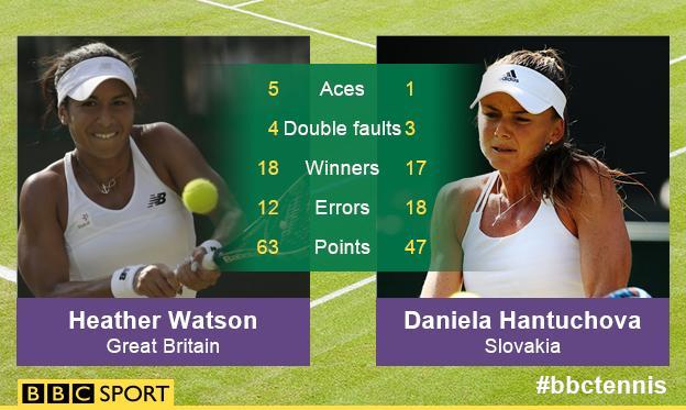 Heather Watson vs Hantchova