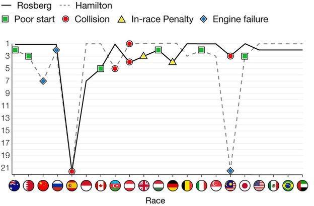 Rosberg and Hamilton finishes