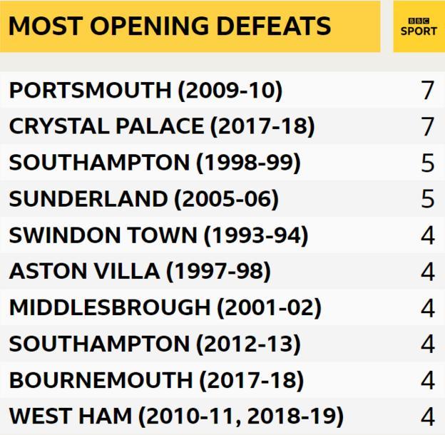 Most opening defeats: Portsmouth (2009-10) 7, Crystal Palace (2017-18) 7, Southampton (1998-99) 5, Sunderland (2005-06) 5 Swindon (1993-94) 4, Aston Villa (1997-98) 4, Middlesbrough (2001-02) 4, Southampton (2012-13) 4, Bournemouth (2017-18) 4, West Ham (2010-11, 2018-19( 4