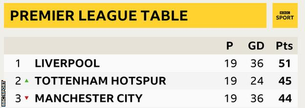 Top of Premier League table: 1st Liverpool, 2nd Tottenham, 3rd Manchester City
