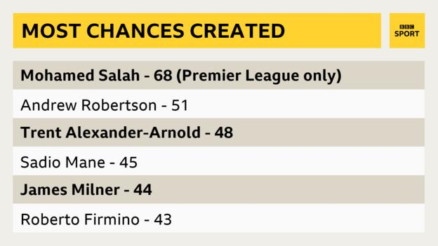 Graphic showing who created the most chances in the Premier League this season. Mohamed Salah 68, Andy Robertson 51, Trent Alexander-Arnold 48, Sadio Mane 45, James Milner 44, Roberto Firmino 43