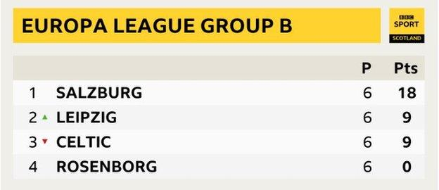 How the table looked - 1st Salzburg, 2nd RB Leipzig, 3rd Celtic, 4th Rosenborg