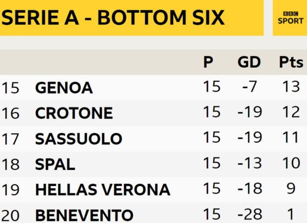 The bottom six in Serie A. Benevento are 20th with one point, Hellas Verona are 19th with nine points, SPAL are 18th with 10 points, Sassuolo are 17th with 11 points, Crotone are 16th with 12 points and Genoa are 15th with 13 points.