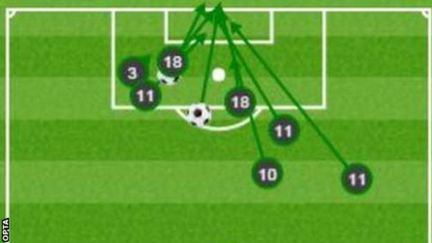 Wales shots on target graphic