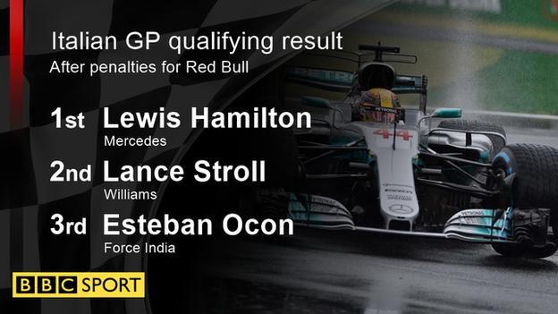 Italian Grand Prix qualifying result