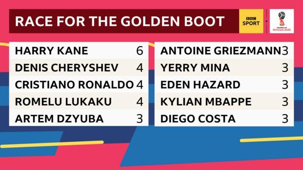 World Cup Golden Boot table: Harry Kane - 6. Denis Cheryshev, Cristiano Ronaldo, Romelu Lukaku - 4. Artem Dzyuba, Antonie Griezmann, Yerry Mina, Eden Hazard, Mbappe, Diego Costa -3.