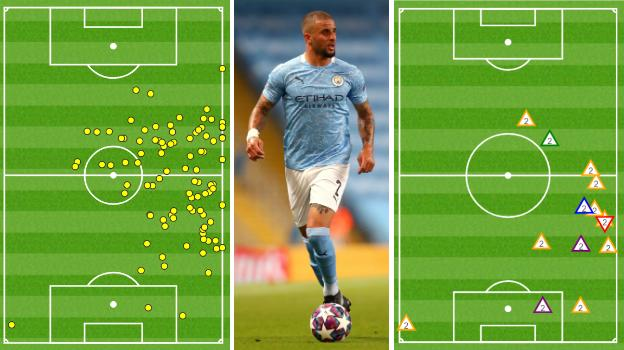 Graphic showing Kyle Walker made 95 touches against Real at Etihad Stadium - the most of any player on either team, but only three were in the final third of the pitch (l). Walker gained possession for City nine times, again a game-high, shown by the yellow triangles (r). He also made one successful tackle (green triangle), one interception (blue), two clearances (purple) and one unsuccessful tackle (red)