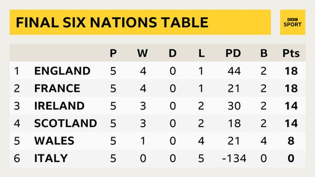 Six Nations table showing England on 18 points with 44 points difference, France on 18 with 21 points difference, Ireland on 14 with 30 points difference, Scotland on 14 with 18 points difference, Wales on 8, Italy on 0
