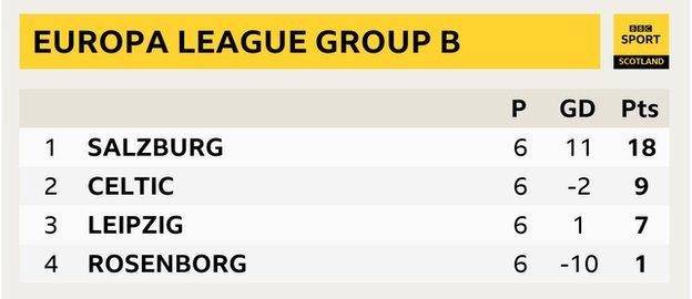 Table: 1st Salzburd, 2nd Celtic, 3rd RB Leipzig, 4th Rosenborg