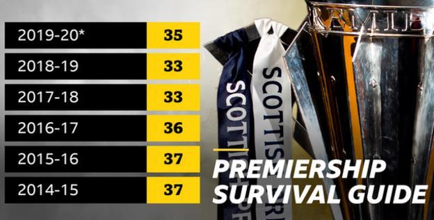 Scottish Premiership survival stats graphic