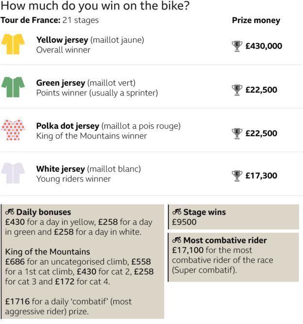 Quanto guadagni a turno?  Maglia gialla: £ 430.000, maglia verde: £ 22.500, maglia a pois: £ 22.500, maglia bianca: £ 17.300