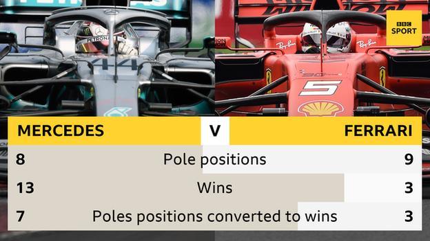 Mercedes to Ferrari comparison