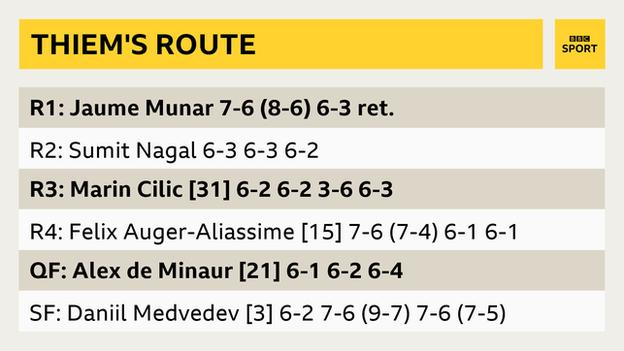 Dominic Thiem's route to the final