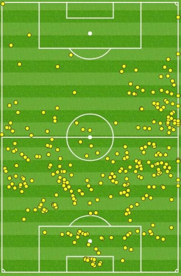 Colombia first half touch map against Senegal