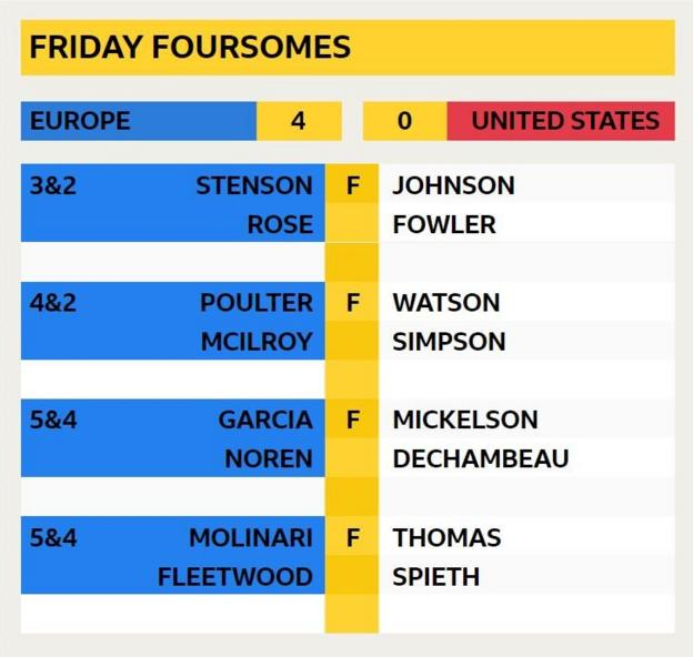 Friday foursomes final score - Europe 4 United States 0: Stenson & Rose 3&2 v Johnson & Fowler; Poulter & McIlroy 4&2 v Watson & Simpson; Garcia & Noren 5&4 v Mickelson & Dechambeau; Molinari & Fleetwood 5&4 v Thomas & Spieth