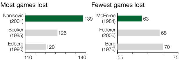 Wimbledon: Games lost men