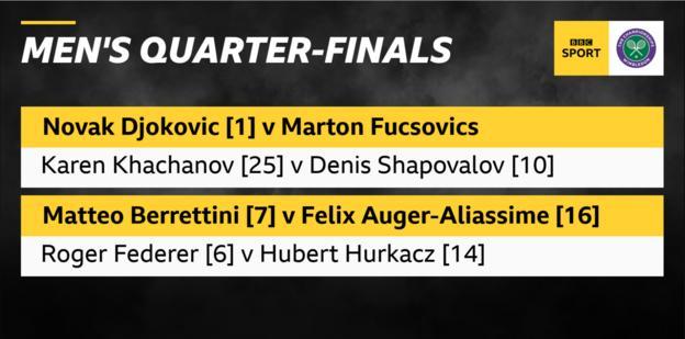 Men's quarter-finals: Djokovic v Fucsovics, Khachanov v Shapovalov, Berrettini v Auger-Aliassime, Federer v Hurcakz